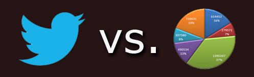 Social Media vs. Opinion Polls